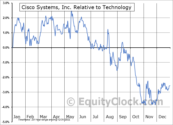 CSCO Relative to the Sector