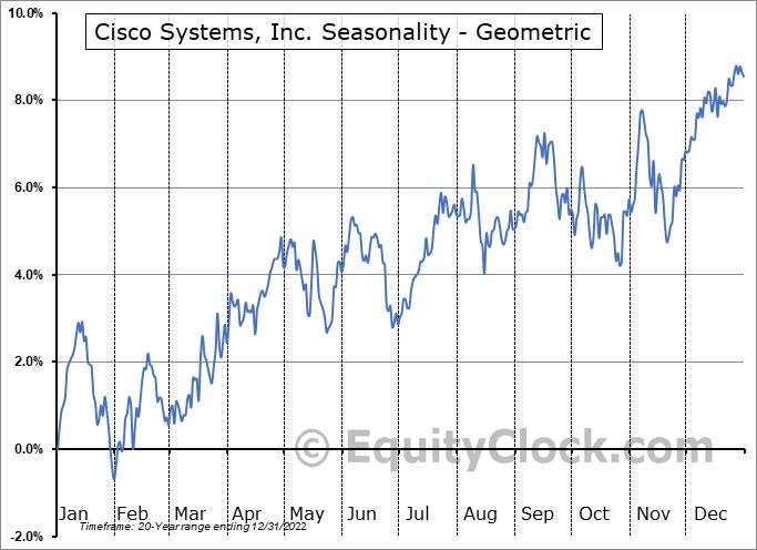 Cisco Systems, Inc. (NASD:CSCO) Seasonality