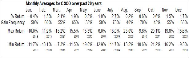 Monthly Seasonal Cisco Systems, Inc. (NASD:CSCO)