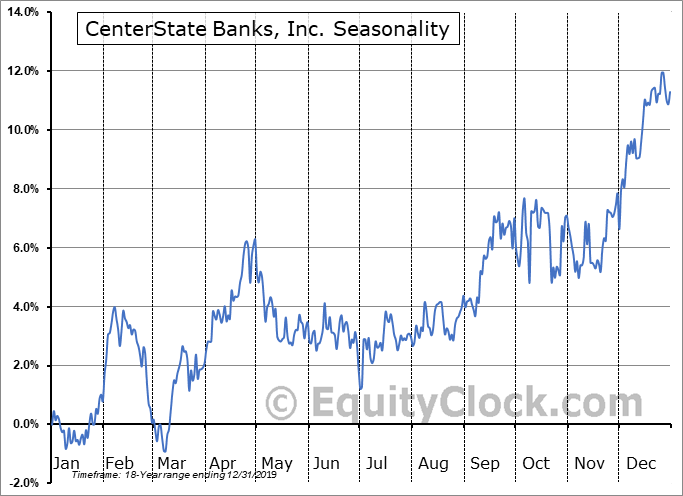 CenterState Bank Corporation Seasonal Chart