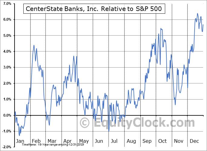 CSFL Relative to the S&P 500