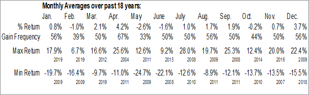 Monthly Seasonal CenterState Banks, Inc. (NASD:CSFL)