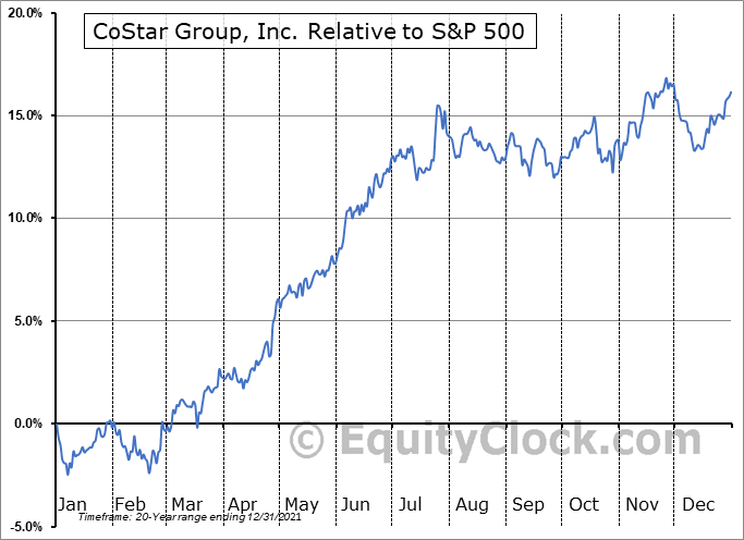 CSGP Relative to the S&P 500