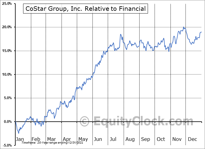 CSGP Relative to the Sector