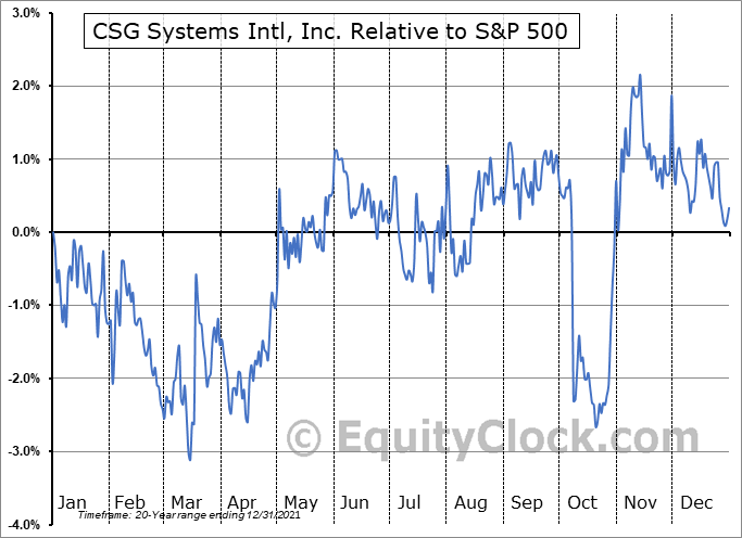 CSGS Relative to the S&P 500