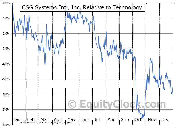 CSGS Relative to the Sector