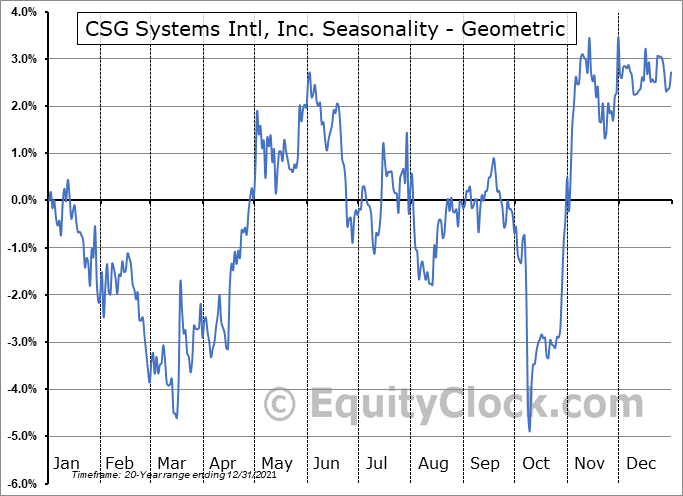 CSG Systems Intl, Inc. (NASD:CSGS) Seasonality
