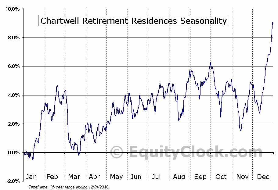 Chartwell Retirement (TSE:CSH-UN) Seasonal Chart