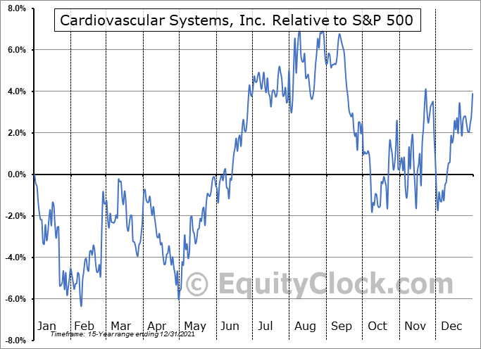 CSII Relative to the S&P 500