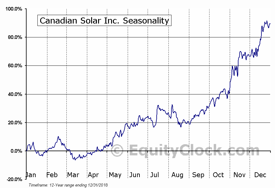 Canadian Solar Inc. (CSIQ) Seasonal Chart