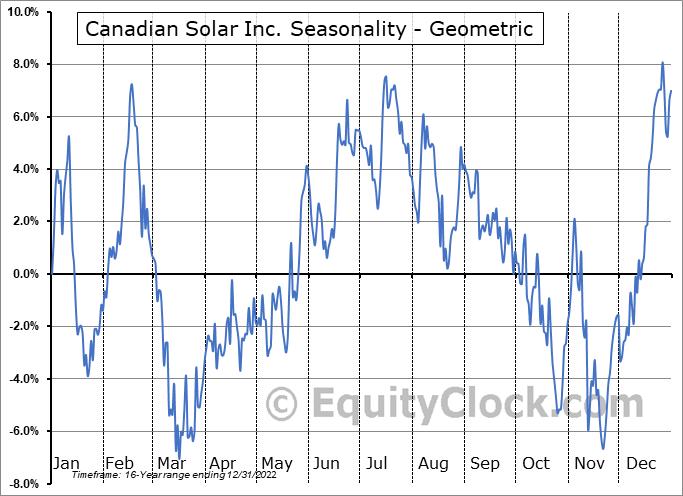 Canadian Solar Inc. (NASD:CSIQ) Seasonality