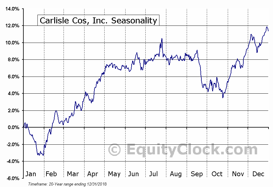 Carlisle Companies Incorporated Seasonal Chart