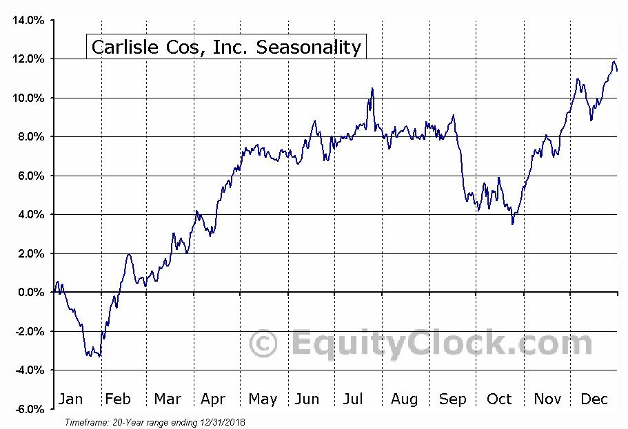 Carlisle Companies Incorporated (CSL) Seasonal Chart