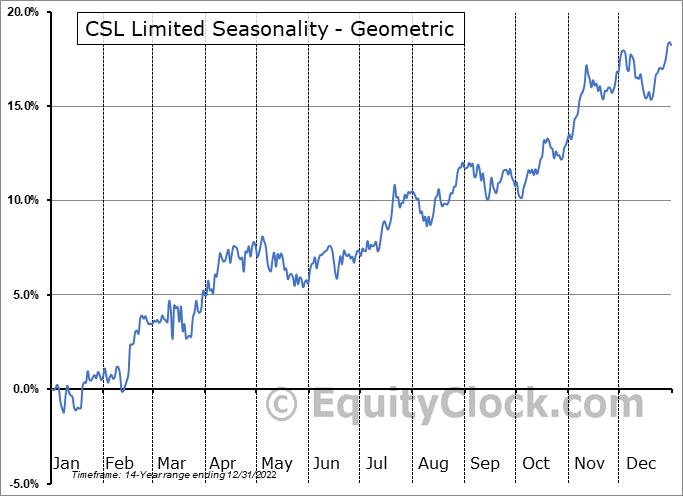 CSL Limited (OTCMKT:CSLLY) Seasonality