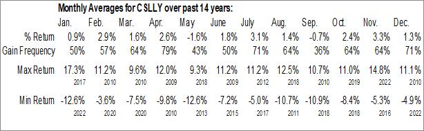 Monthly Seasonal CSL Limited (OTCMKT:CSLLY)