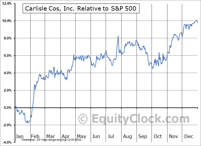 CSL Relative to the S&P 500