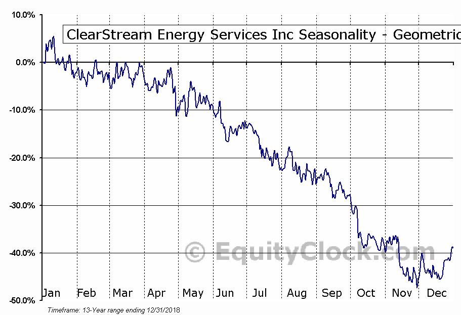 ClearStream Energy Services Inc (TSE:CSM.TO) Seasonality
