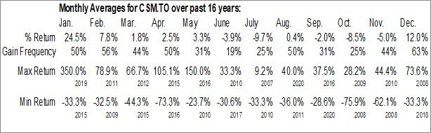 Monthly Seasonal ClearStream Energy Services Inc (TSE:CSM.TO)