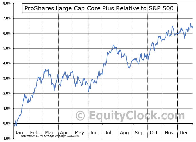CSM Relative to the S&P 500