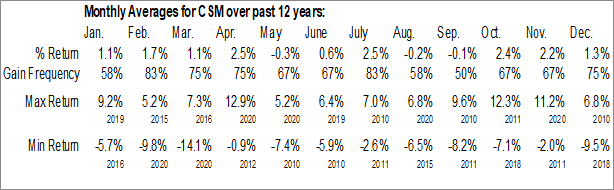 Monthly Seasonal ProShares Large Cap Core Plus (NYSE:CSM)