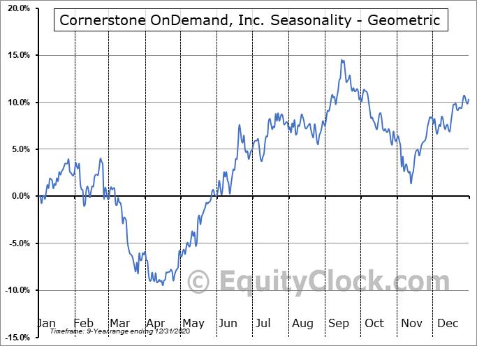 Cornerstone OnDemand, Inc. (NASD:CSOD) Seasonality