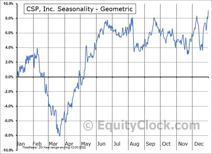 CSP, Inc. (NASD:CSPI) Seasonality