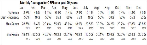 Monthly Seasonal CSP, Inc. (NASD:CSPI)