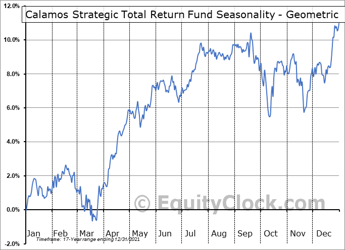 Calamos Strategic Total Return Fund (NASD:CSQ) Seasonality