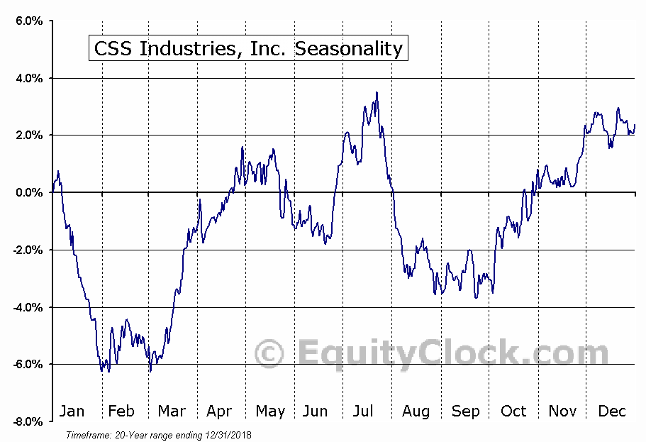 CSS Industries, Inc. (NYSE:CSS) Seasonal Chart