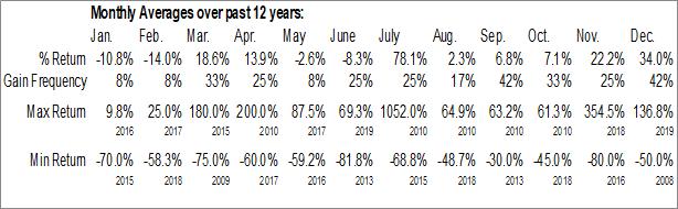 Monthly Seasonal Costas Inc. (OTCMKT:CSSI)