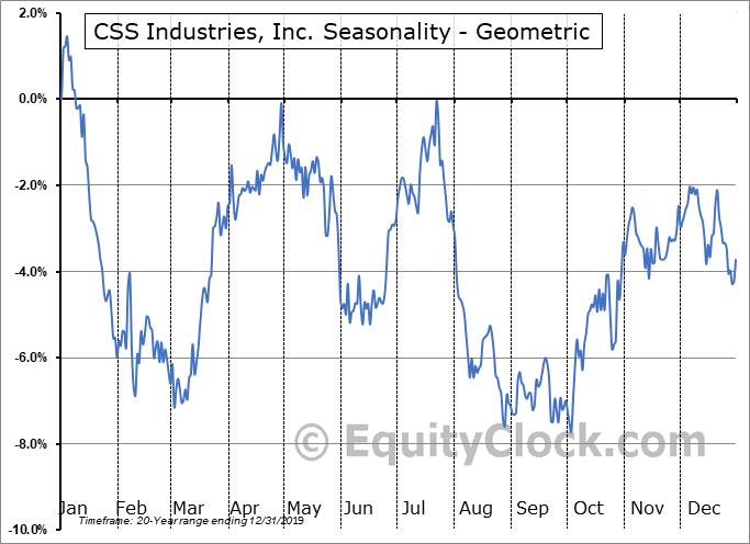 CSS Industries, Inc. (NYSE:CSS) Seasonality