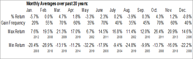 Monthly Seasonal CSS Industries, Inc. (NYSE:CSS)