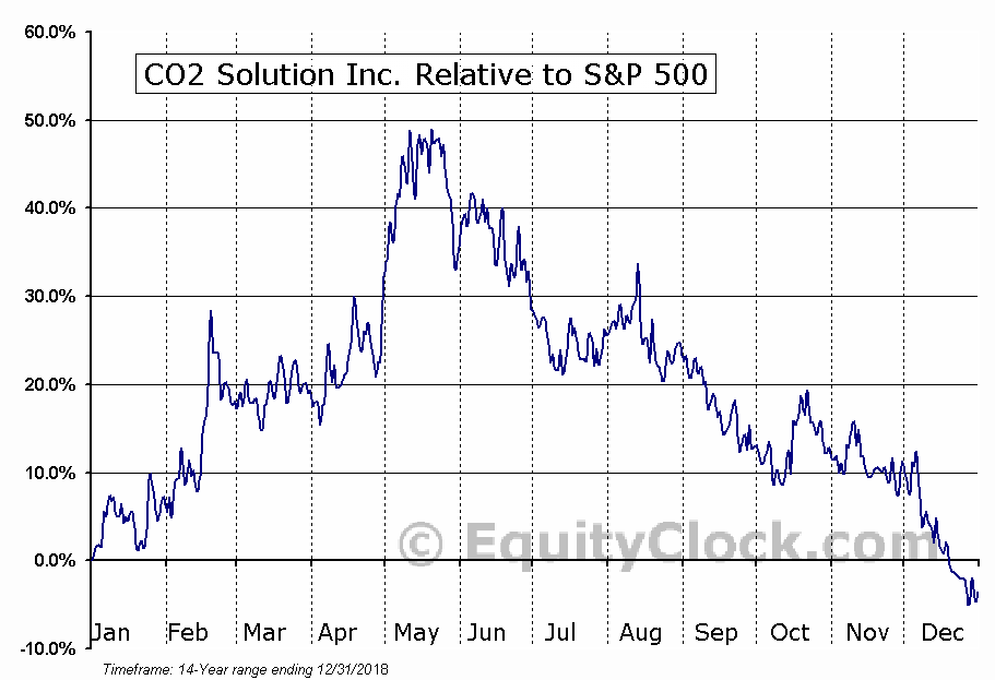 CST.V Relative to the S&P 500