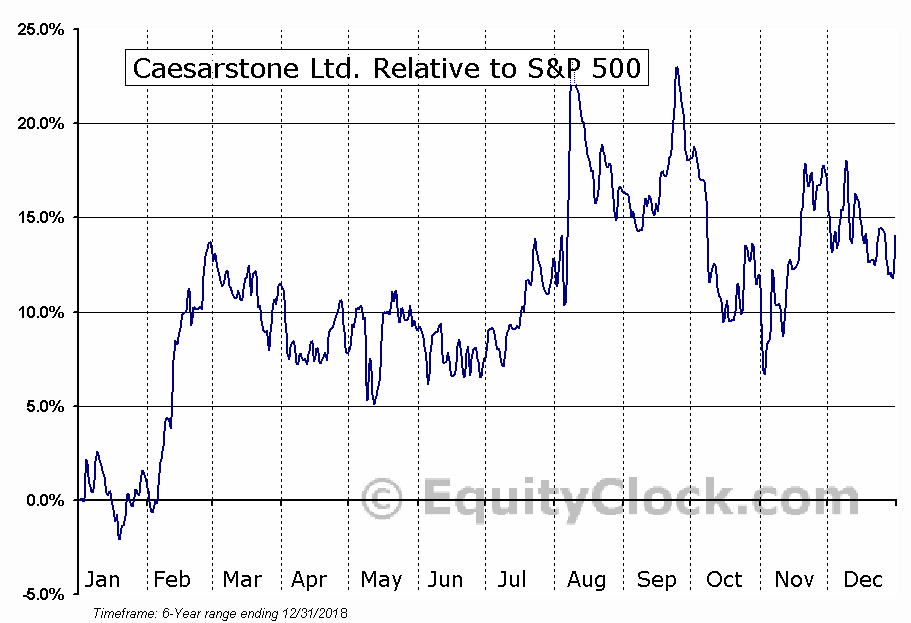CSTE Relative to the S&P 500