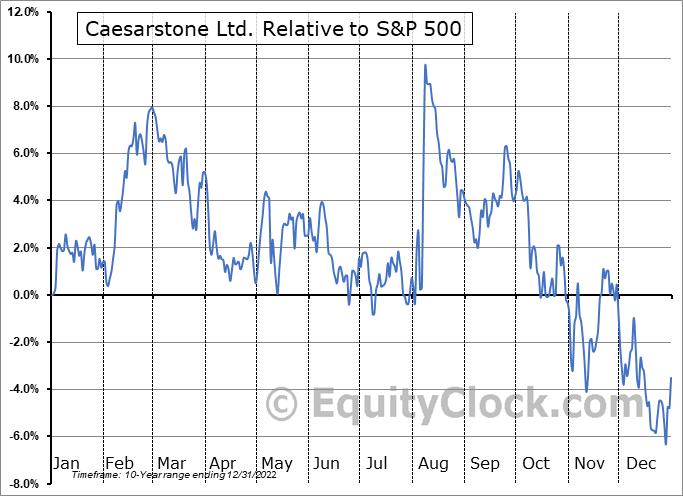 CSTE Relative to the S&P 500