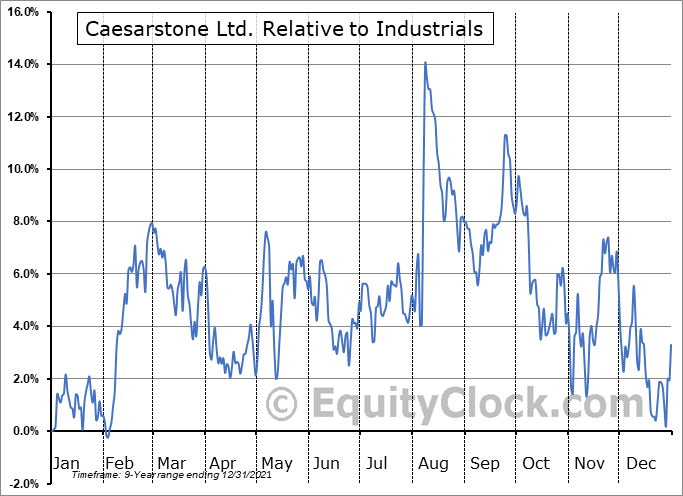 CSTE Relative to the Sector