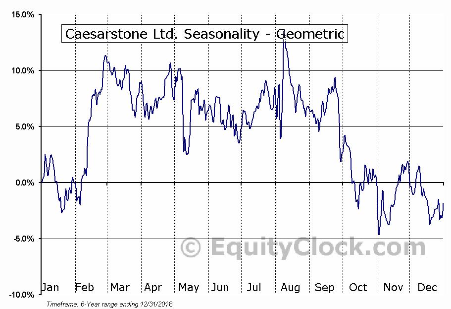 Caesarstone Ltd. (NASD:CSTE) Seasonality