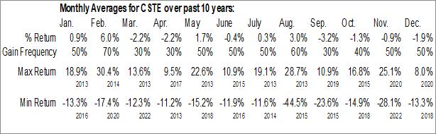 Monthly Seasonal Caesarstone Ltd. (NASD:CSTE)