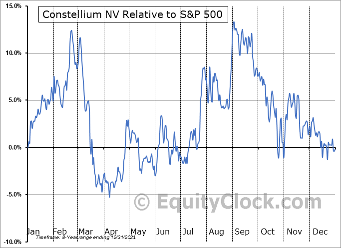 CSTM Relative to the S&P 500