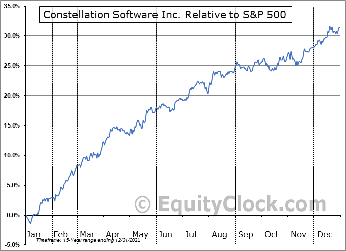 CSU.TO Relative to the S&P 500