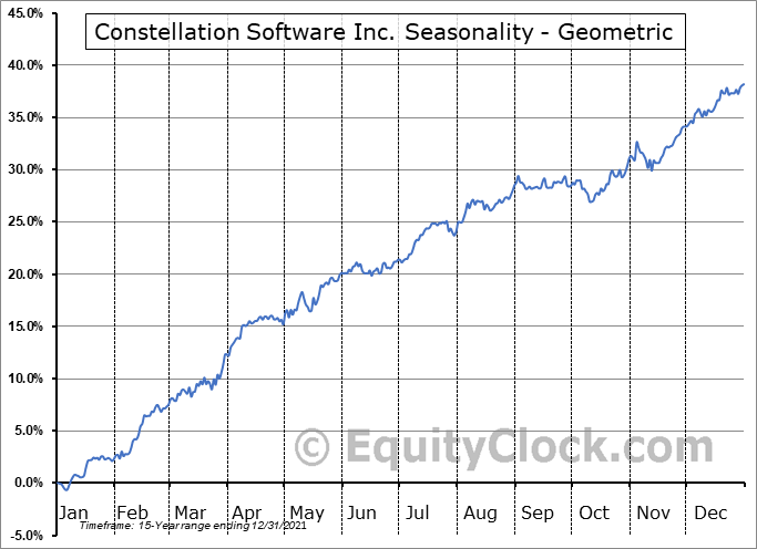 Constellation Software Inc. (TSE:CSU.TO) Seasonality
