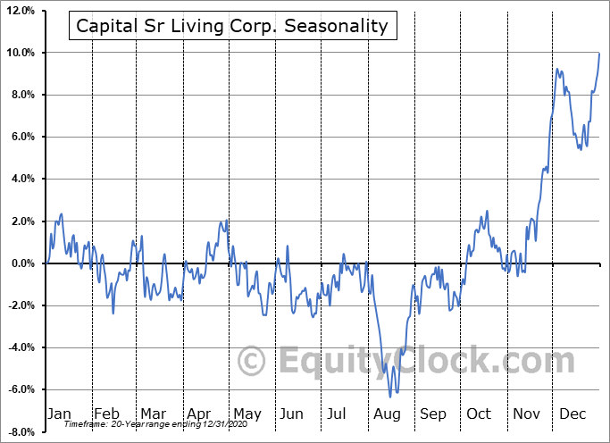 Capital Senior Living Corporation Seasonal Chart