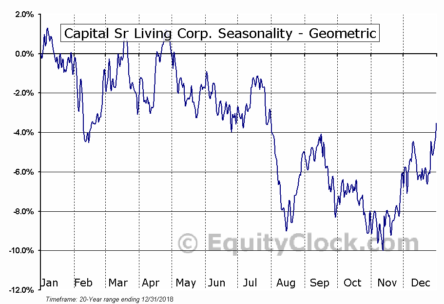 Capital Sr Living Corp. (NYSE:CSU) Seasonality
