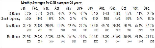 Monthly Seasonal Capital Sr Living Corp. (NYSE:CSU)
