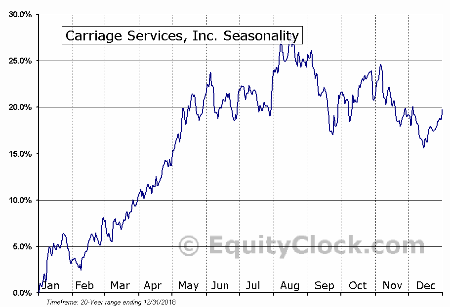 Carriage Services, Inc. (NYSE:CSV) Seasonality