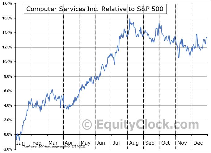 CSVI Relative to the S&P 500