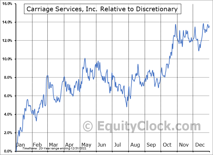 CSV Relative to the Sector
