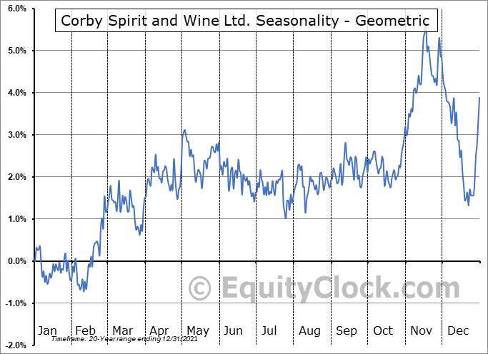 Corby Spirit and Wine Ltd. (TSE:CSW/A.TO) Seasonality