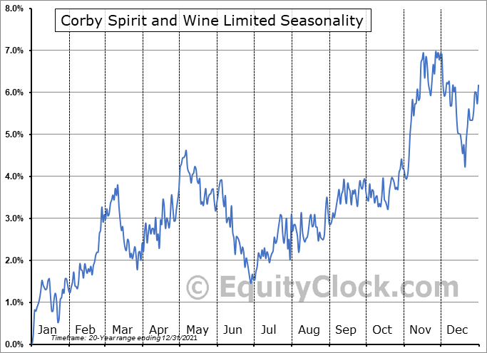Corby Spirit and Wine Limited (TSE:CSW/B.TO) Seasonality