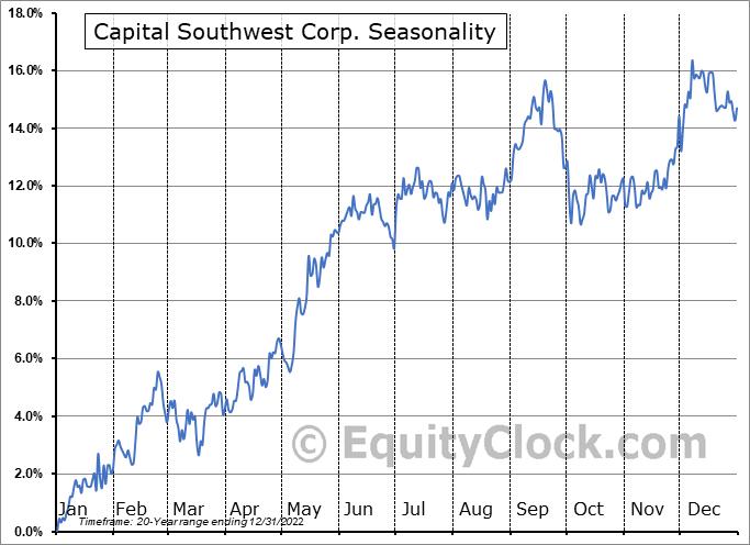 Capital Southwest Corporation Seasonal Chart